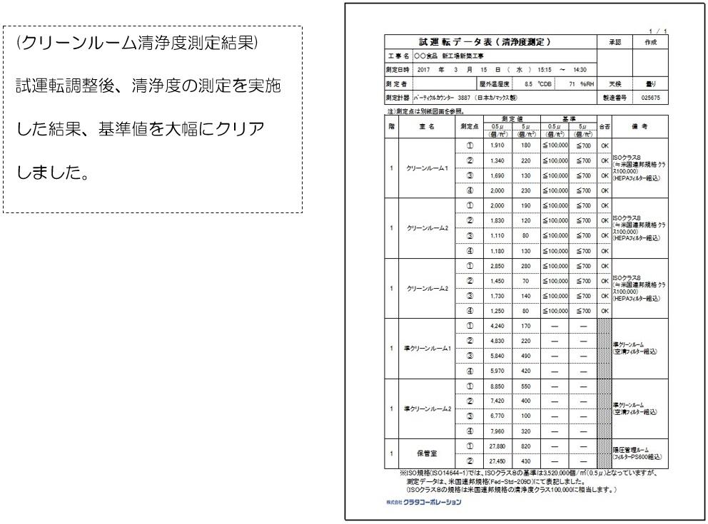 クラタコーポレーション事例のクリーンルーム試運転データ表(清浄度測定)